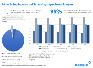 Infografik Impfquoten