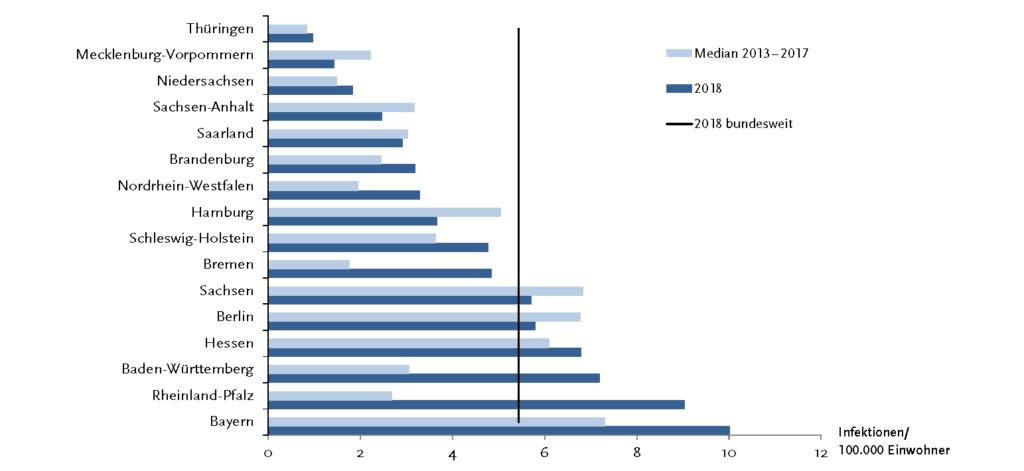 Hepatits B Prävalenz in Deutschland-Vergleich 2013-2017 und 2018